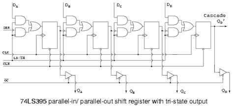 piso using 7495 universal shift registers parallel in parallel out