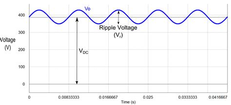 definition of capacitor ripple current why the capacitor in your power supply filter is big
