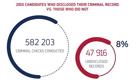 10 year criminal background check criminal checks background screening index 2015 mie