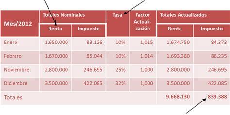 tabla impuesto unico febrero 2016 chile tabla impuesto unico 2016 apexwallpapers com