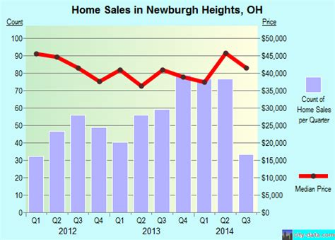 newburgh heights ohio oh 44105 profile population