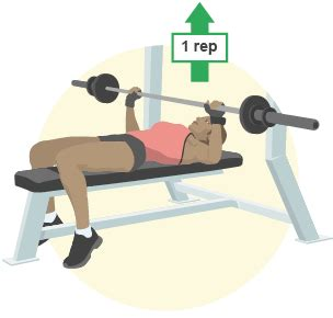 1rm bench press test bbc bitesize national 5 physical education methods of