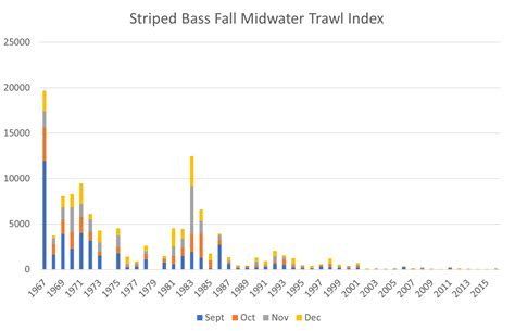 index of data images autumn striped bass california fisheries blog