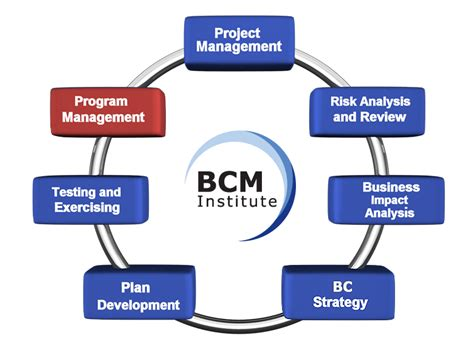 bcm program management gmh continuity architects