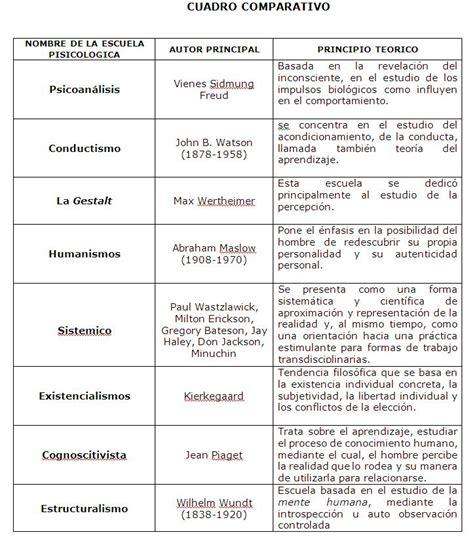 semejanzas y diferencias en las principales corrientes de las escuelas psicol 243 gicas psicolog 237 a escolar