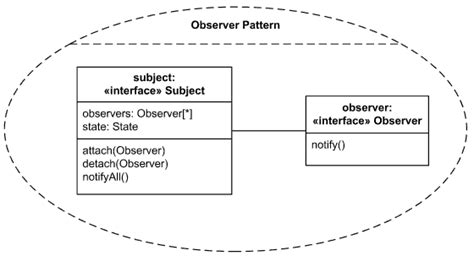 observer pattern java 8 observer pattern using java 8 lambda expression java