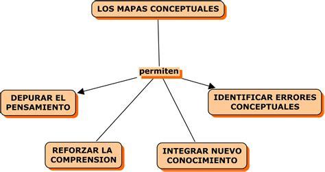 imagenes representacion mental importancia de la representacion grafica del conocimiento