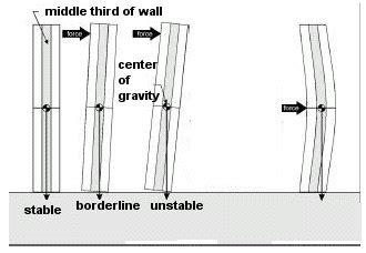 above ground masonry walls house web