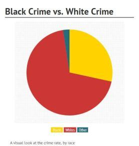 What Percent Of The Population Has A Criminal Record Do Really Commit The Most Crimes Talkback4teens