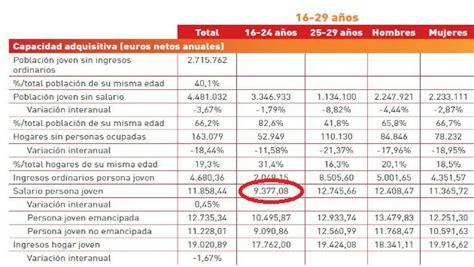 sueldos de empleo de vigilancia j 243 venes aunque sobradamente precarios mucho paro empleo