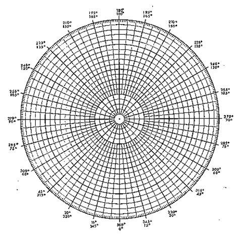printable polar graph paper radians cardiod polar plot