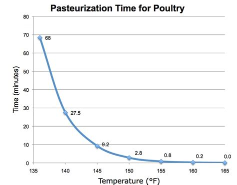 food heat l temperature chicken temperature chart