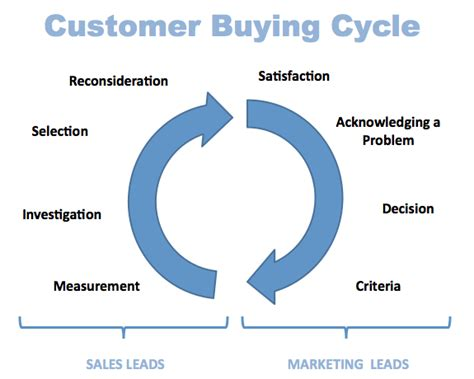 behavior analysis sles sales cycle vs buying cycle intent to buy active