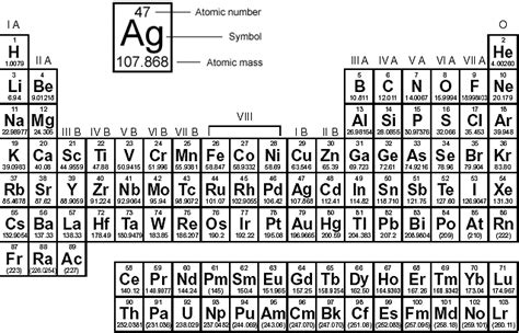 periodic table with mass numbers and atomic numbers
