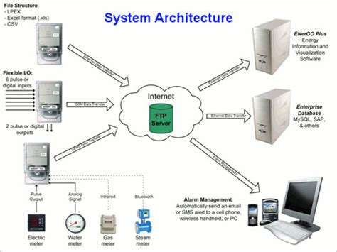 system architecture access system emis access systems