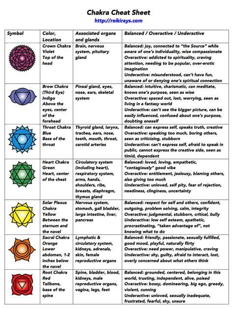 chakra cheat sheet chakra chart chakra chakra symbols