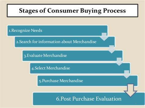 the stages of buying a house the stages of buying a house 28 images the six stages of the consumer buying