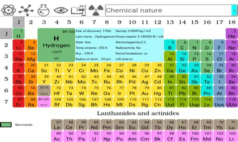 tavola periodico periodic table of elements android apps on play
