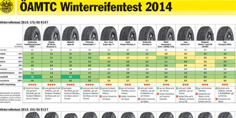 Autobild Winterreifentest 2013 by Winterreifentest 2014 2015 Die Tops Flops Wetter At