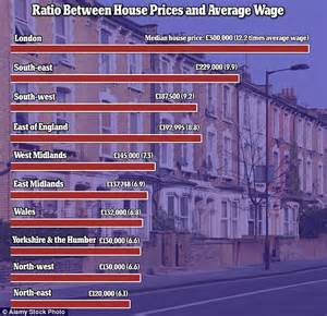 how to price a house buying in london now costs twelve times the average wage