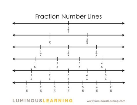 printable number line with fractions pinterest the world s catalog of ideas