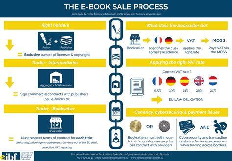 process essays sles european and international booksellers federation