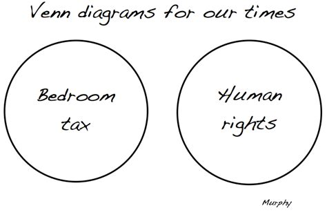 bedroom tax wiki venn diagrams for our times the bedroom tax