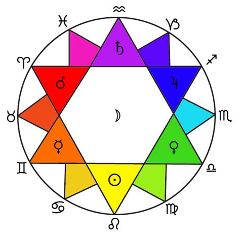colors of the zodiac mishkan ha echad