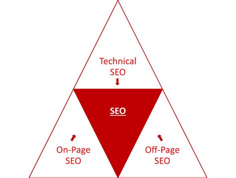 Seo Specialists - how to find the best seo specialist for your business
