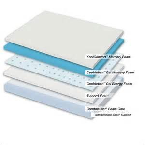 Serta icomfort renewal refined memory foam gel mattress olejo com