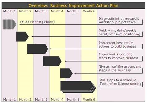 home improvement business plan project improvement plan template 28 images