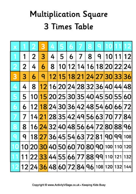 3 Time Tables by Common Worksheets 187 The Three Times Table Preschool And Kindergarten Worksheets