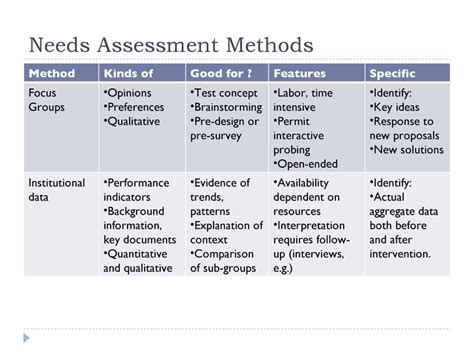simple needs analysis template needs assessment and program planning