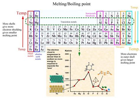 printable periodic table with melting and boiling points periodic table 187 outer electron shell periodic table