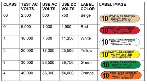high voltage glove testing companies electrical glove class chart lima stanito