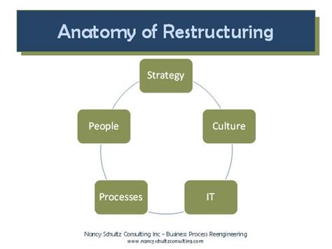 restructuring template part 2 anatomy of organizational restructuring