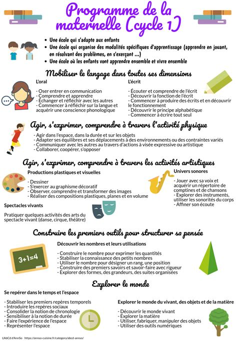 programme de cuisine programme de la maternelle cycle 1 annso cuisine cie