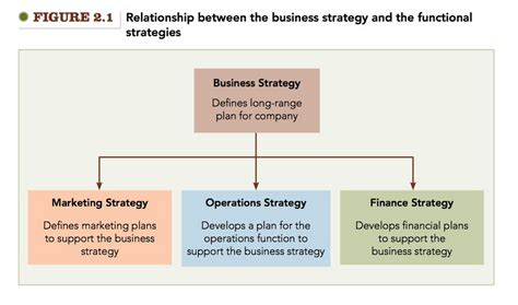 Operations Vs Marketing Mba by Solved Figure 2 1 Relationship Between The Business Str