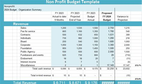 profit budget template microsoft project management