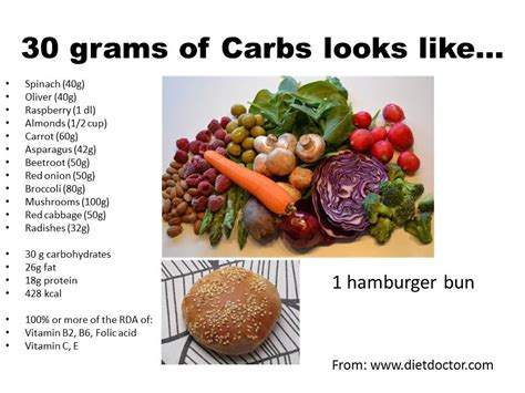 100g carbohydrates does it matter what your 25g of carbs is xxketo