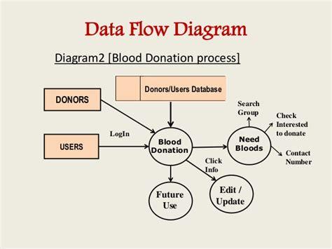 er diagram for blood donor database blood bank management information system web url http