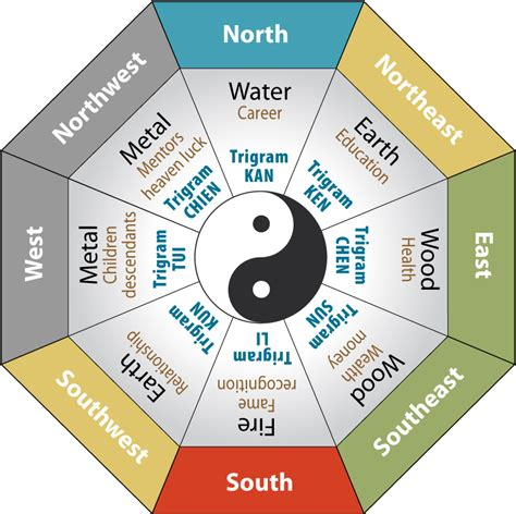 way feng shui decorate your home the feng shui way muenchens furniture nearsay