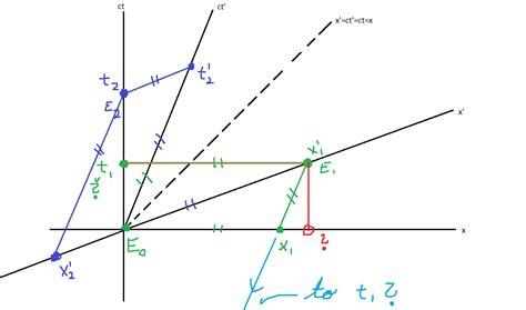 minkowski diagram minkowski diagram exles image collections how to
