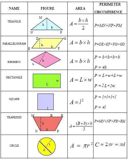 printable area formulas measurement formulas 1 passy s world of mathematics