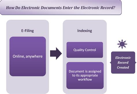 King County Electronic Court Records The Electronic Courthouse Automated Courtroom And