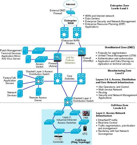 Home Network Design Dmz Availability