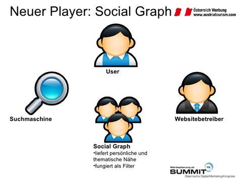 Best Social Search 16 07 2010 Best Practice Social Search Olaf Nitz 214 Sterreich Werbung