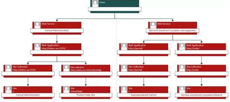sitemap visio what is the best way to generate a sitemap of a sharepoint