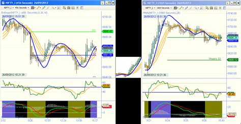 bank nifty live chart live chart with auto buy sell signals nifty day trader