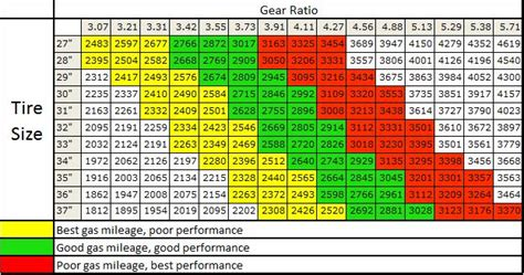 Jeep Jk Gear Ratio What Do Higher And Lower Gears Do